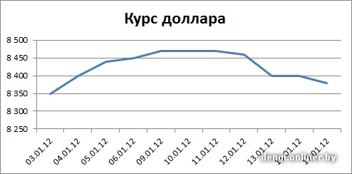 Курс евро на 31.01 2012