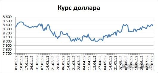 Курс доллара на 31.07 2012