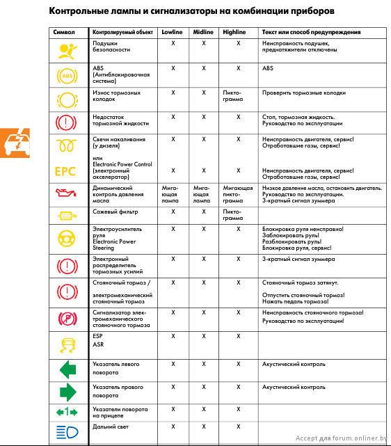 символы приборной панели опель