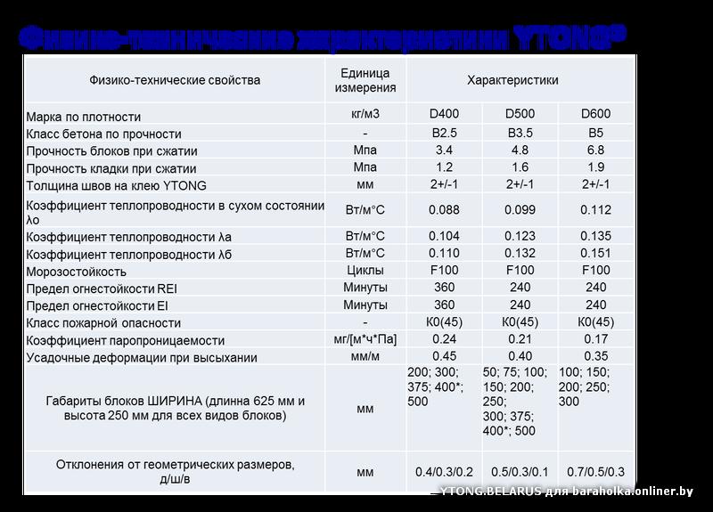 газобетонные блоки технические характеристики
