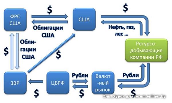 Фрс сша и цб россии связь