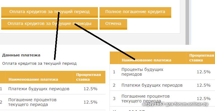 Беларусбанк кредит на авто бу