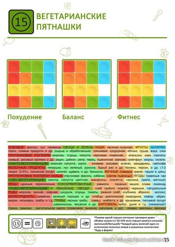 Схема Диеты Пятнашки. Диета «пятнашки» – меню, отзывы, результаты, советы