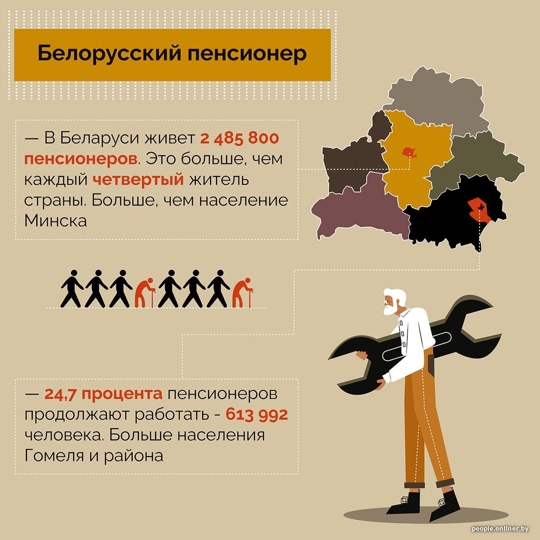 Калькулятор пенсия в беларуси потребительскую корзину по финансам