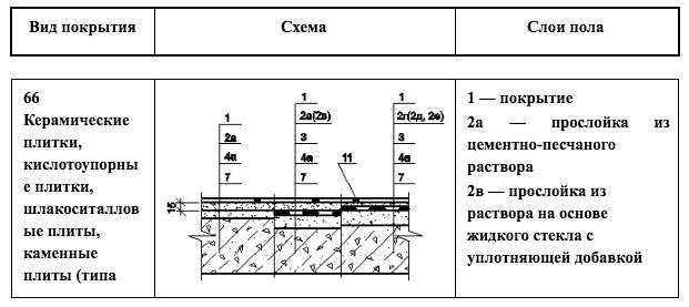 Гидроизоляция в санузлах нормы проект гидрофобизатор для перлита