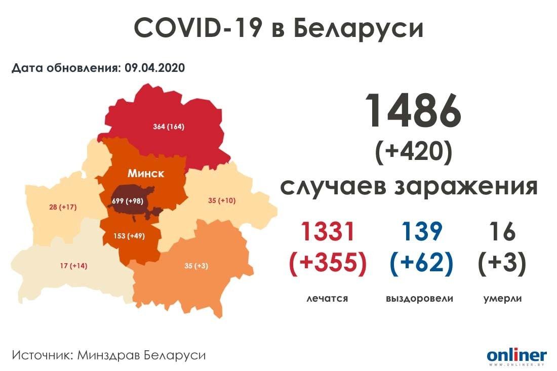 В Беларуси уже 1486 (+420) случаев коронавируса: просто начали делать больше тестов