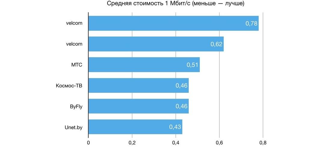 плохой интернет в беларуси