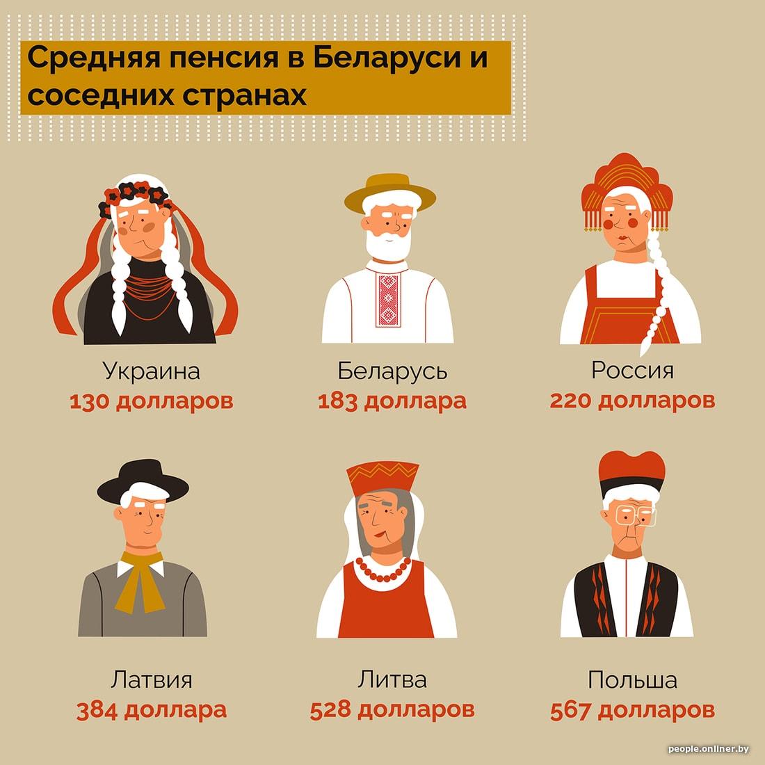 Как получить пенсию в белоруссии россиянину минимальная страховая пенсия в 2017г