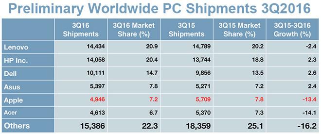 Компьютеры Apple покупают все хуже, Dell нарастила продажи