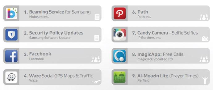 Специалисты назвали самые «прожорливые» приложения для Android