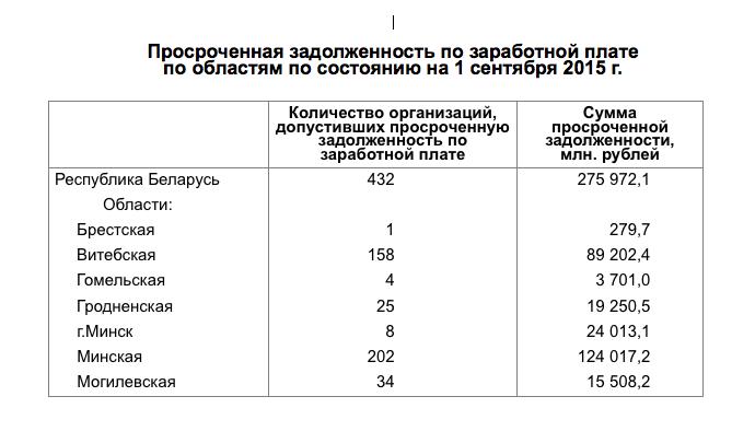 Задолженность по заработной плате  вПермском крае превысила 30 млн  руб.