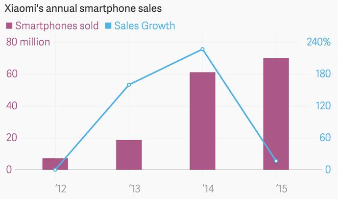Xiaomi продала более 70 млн смартофнов в 2015 году