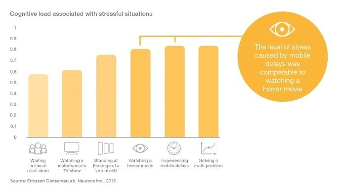 Ученые: медленный интернет и фильмы ужасов вызывают одинаковый стресс