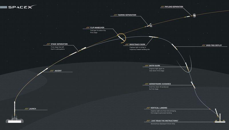 SpaceX отправит к МКС первый, после аварии космический аппарат «Dragon»