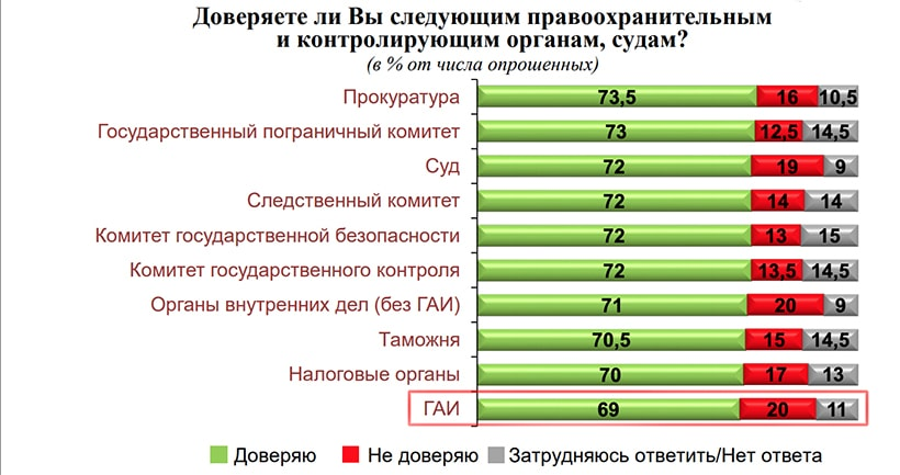 Официальная статистика: уровень доверия к ГАИ - 69 процентов