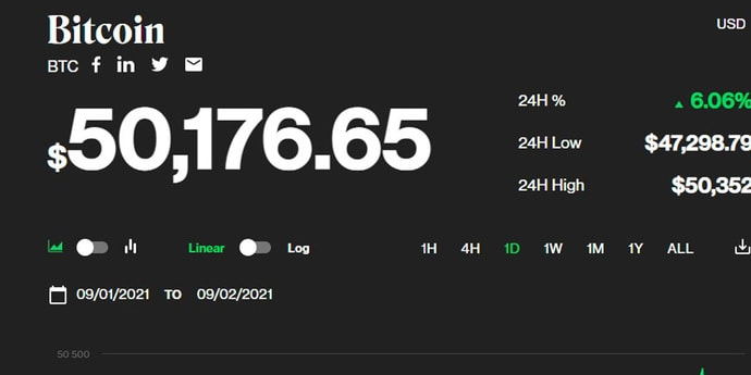 Биткоин снова перевалил за $50 тысяч
