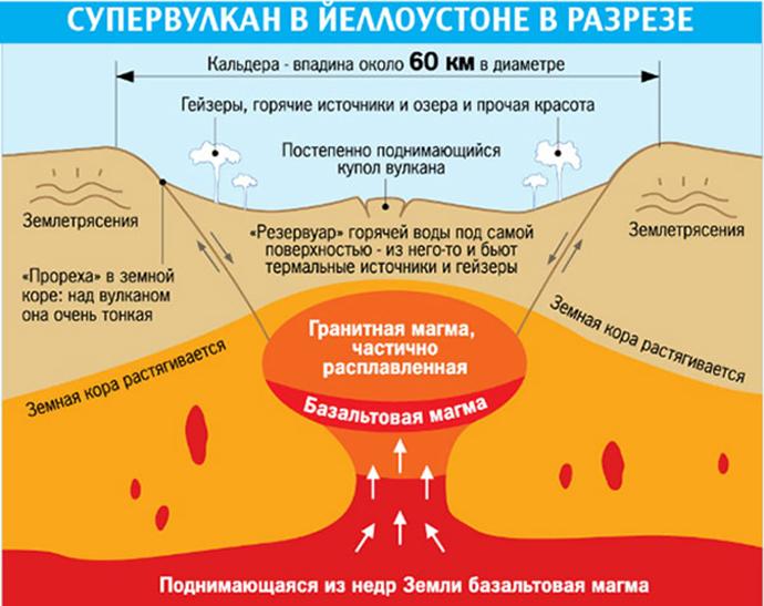 елоустонский сурервулкан