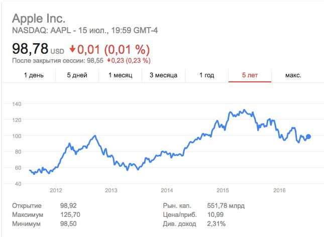 Сколько стоит акции apple курс доллара к рублю за месяц